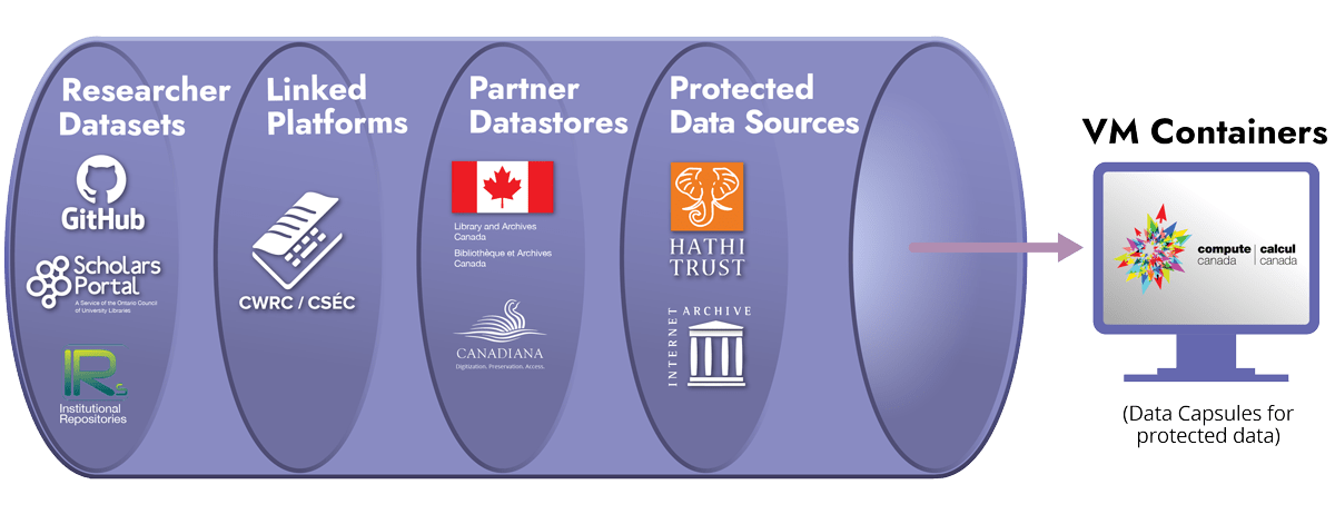 The three types of data conversion undertaken by LINCS, ranging from most human-labour intensive (human-expert validation) to most computer driven (automated NLP conversion). LINCS source data will include researcher datasets from sources such as GitHub, Scholars Portal, and individual institutional repositories; linked platforms such as the Canadian Writing Research Collaboratory; partner datastores from partners such as Library and Archives Canada and Canadiana; and protected data sources from places such as the HathiTrust and the Internet Archive. All of the source data will be stored in VM containers on Compute Canada. These will act as data capsules for protected data.