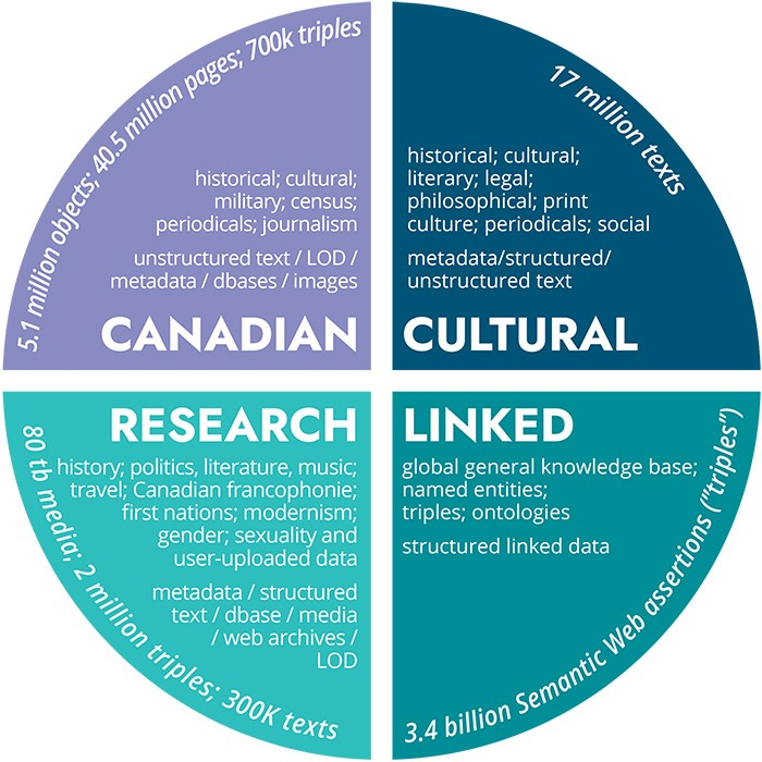 LINCS will incorporate datasets from a diverse array of researchers, institutions, and areas of focus. These datasets will include Canadian, Cultural, and Research data with ~80TB of media and millions of objects and texts linked to billions of semantic web assertions or triples.